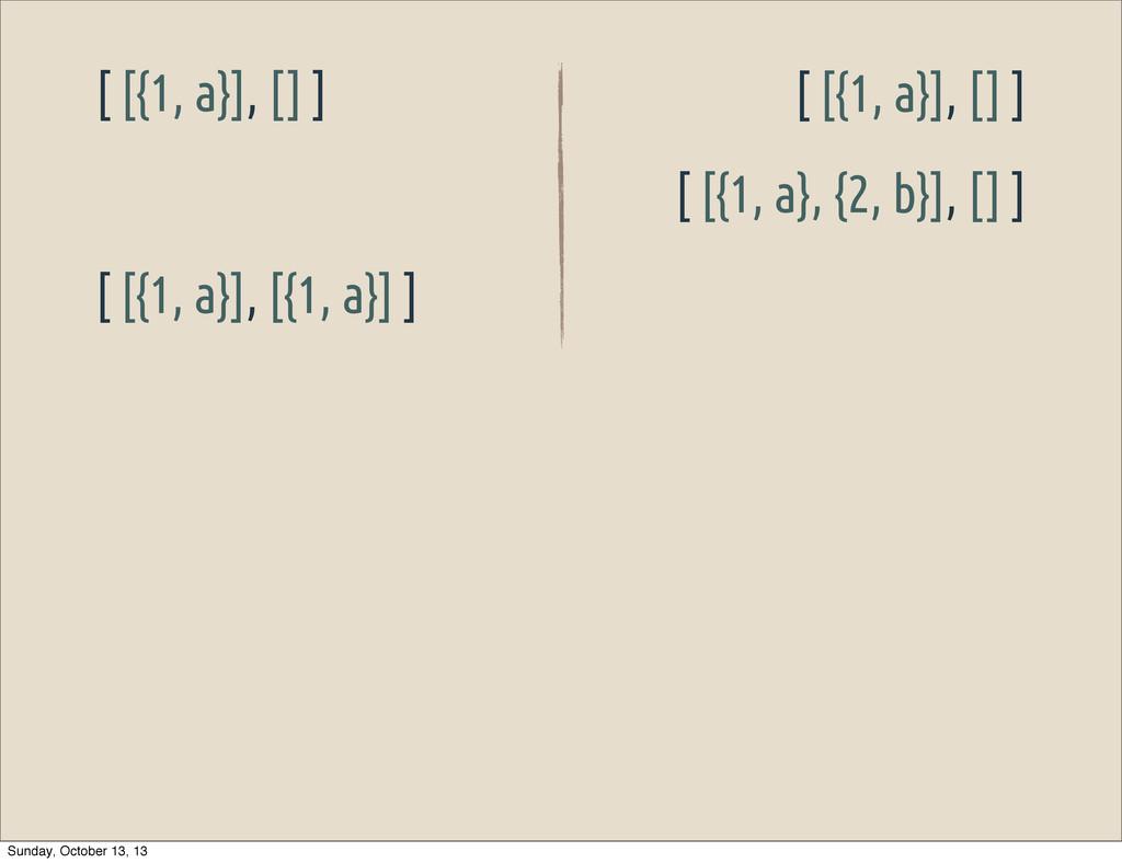 [ [{1, a}], [] ] [ [{1, a}], [] ] [ [{1, a}, {2...