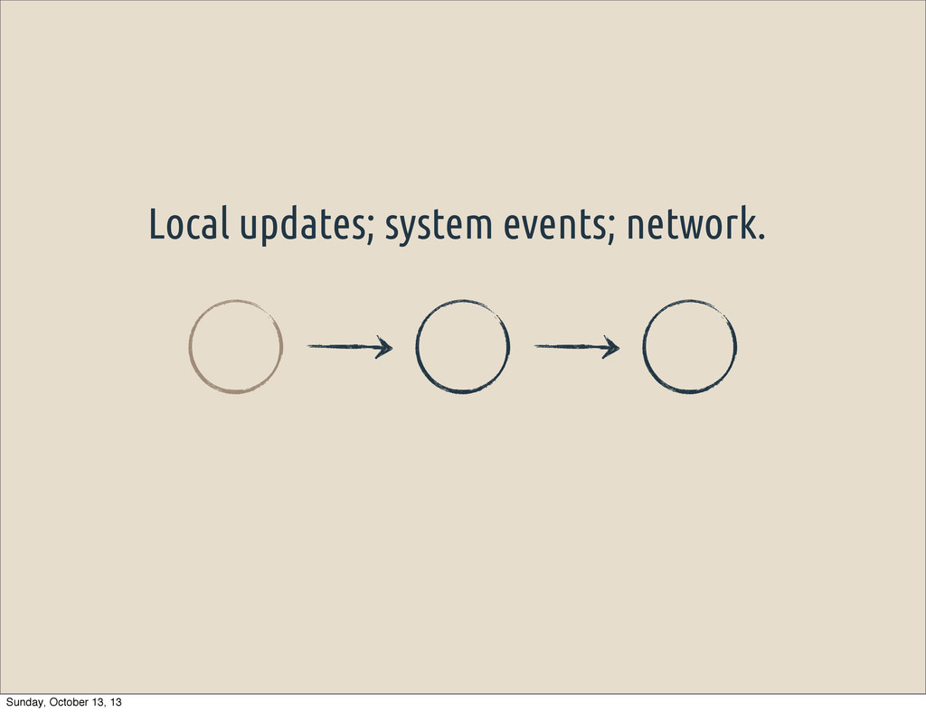 Local updates; system events; network. Sunday, ...