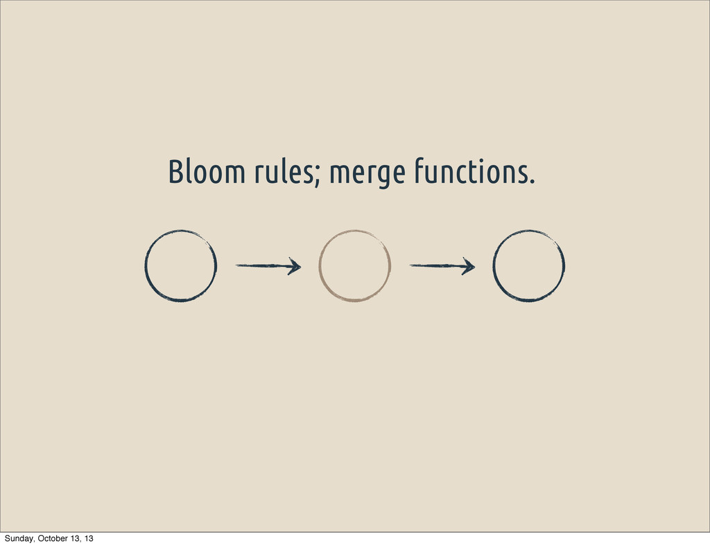 Bloom rules; merge functions. Sunday, October 1...