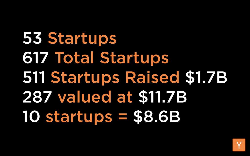 53 Startups 617 Total Startups 511 Startups Rai...