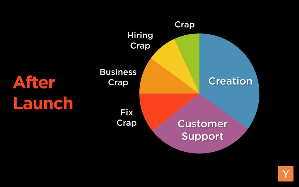 Creation Customer Support Business Crap Crap Hi...