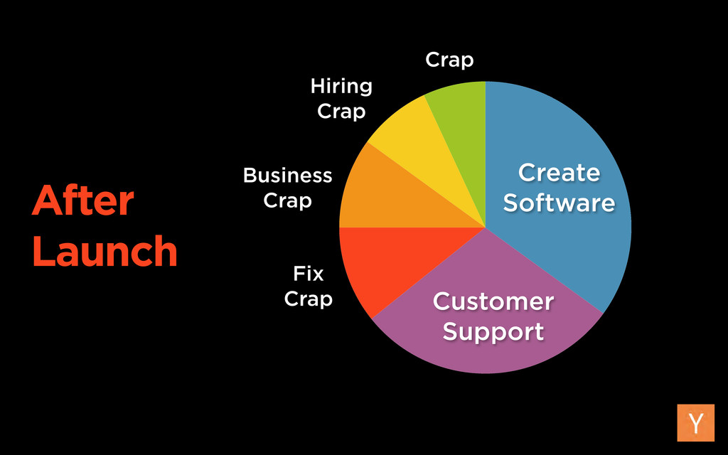 Create Software Customer Support Business Crap ...