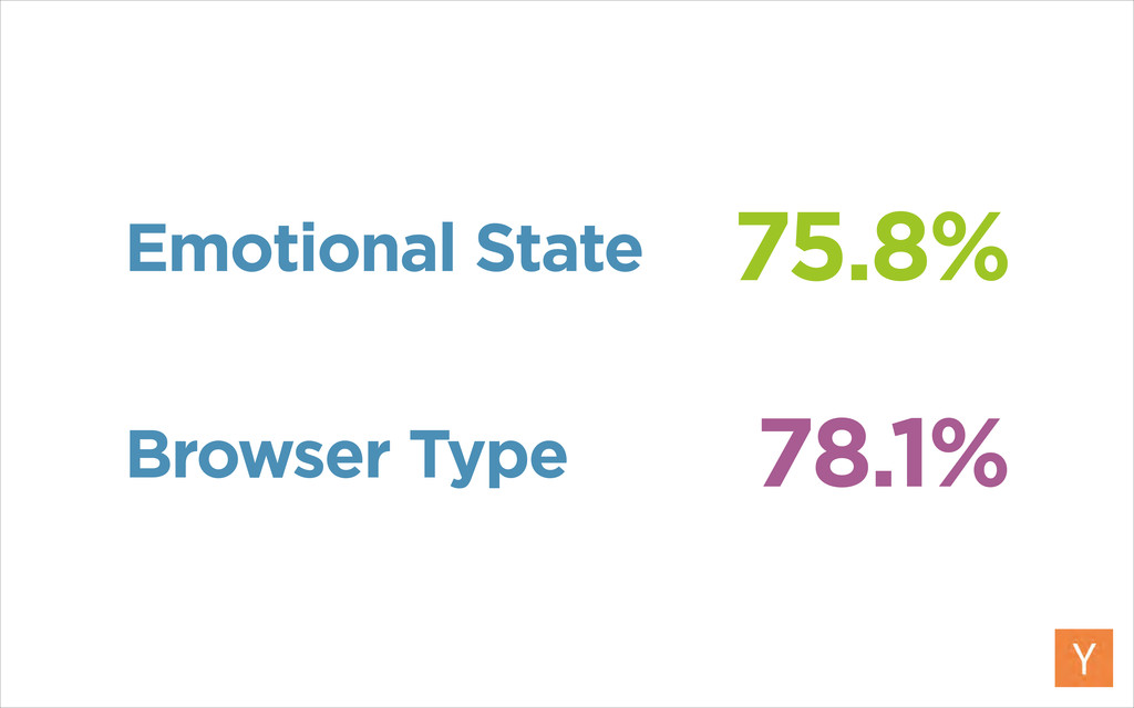 75.8% 78.1% Emotional State Browser Type