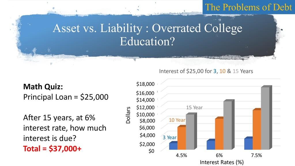 Asset vs. Liability : Overrated College Educati...