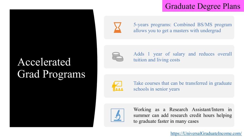 Accelerated Grad Programs 5-years programs: Com...