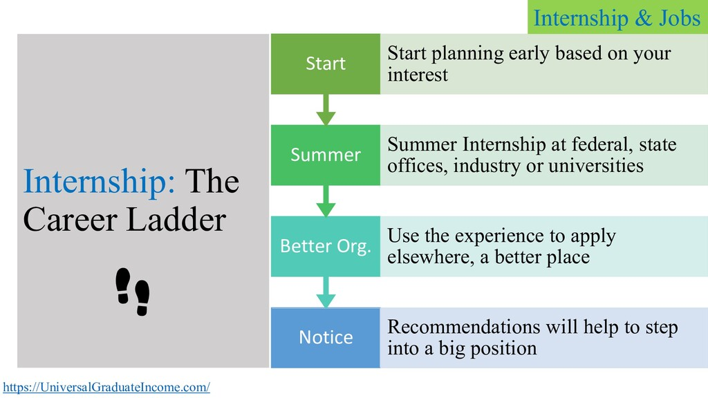Internship: The Career Ladder Notice Recommenda...