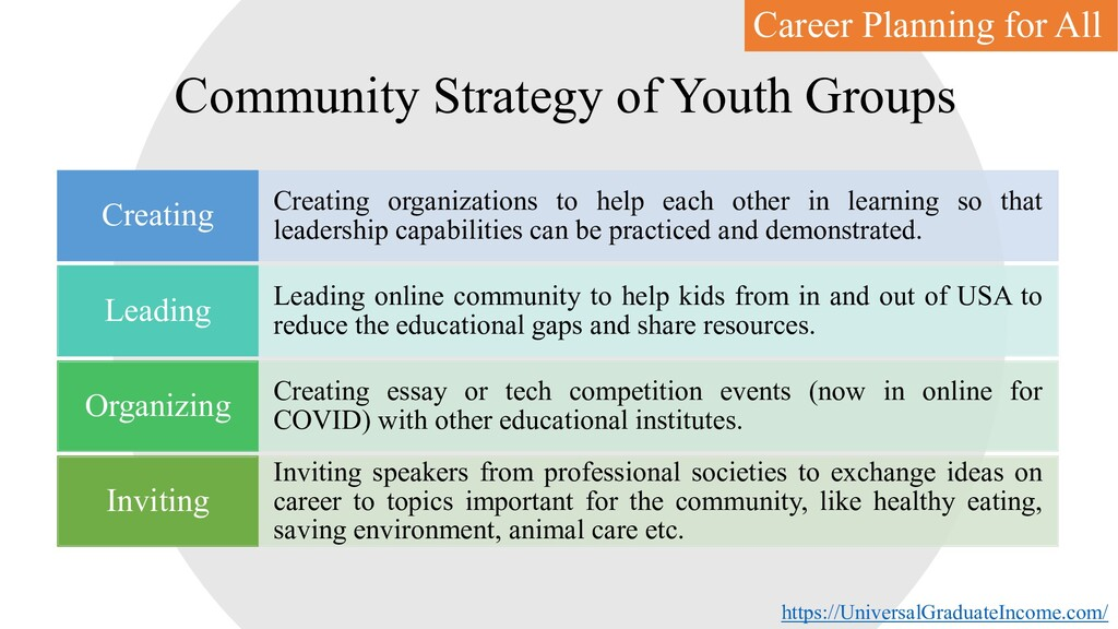 Community Strategy of Youth Groups Creating org...