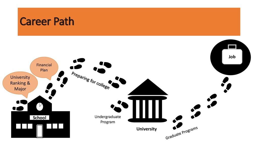 Career Path University Ranking & Major Financia...