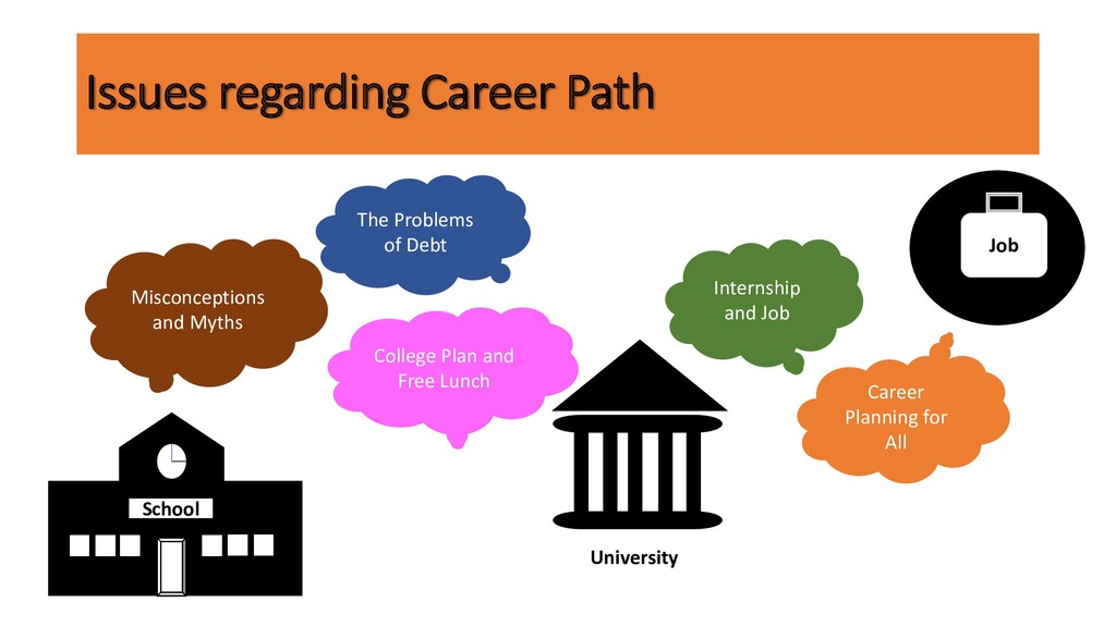 Issues regarding Career Path Job University Sch...