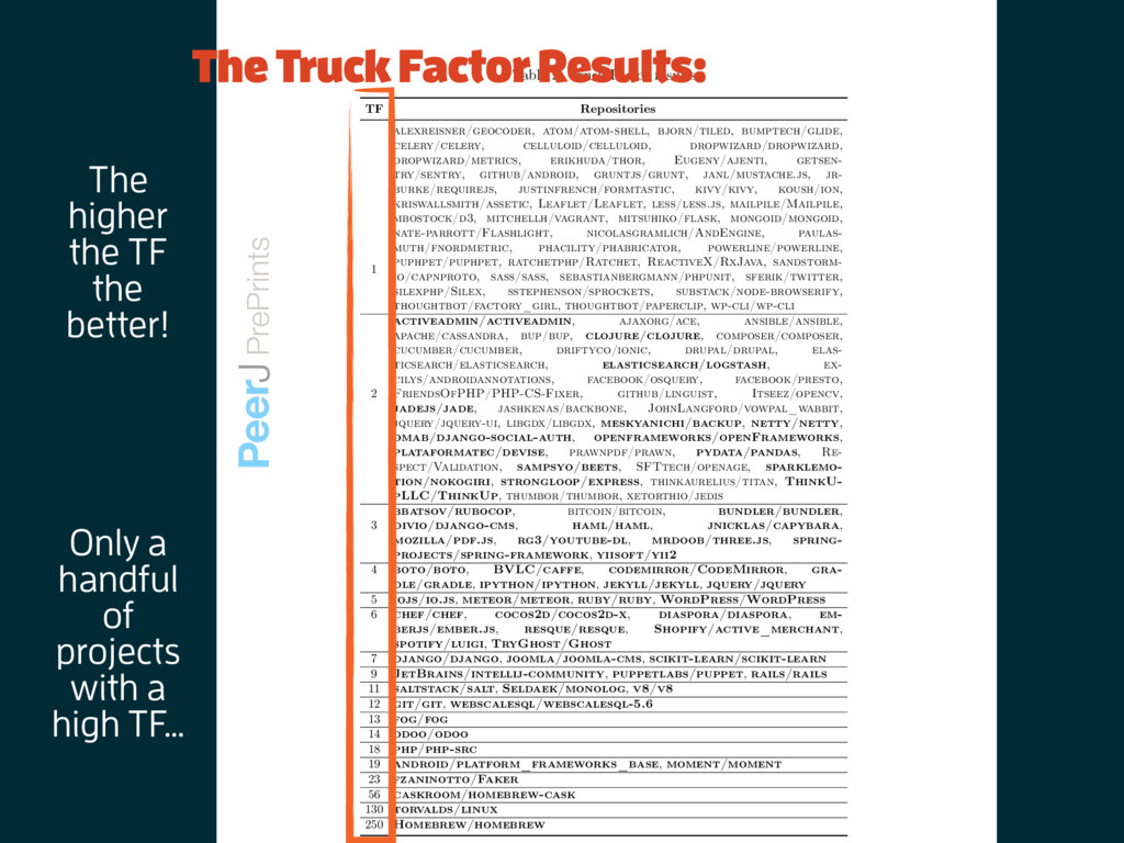 Table 2: Truck Factor results TF Repositories 1...