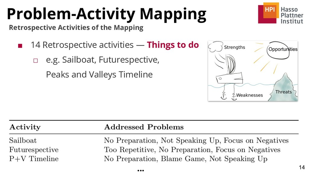 Problem-Activity Mapping 14 Retrospective Activ...