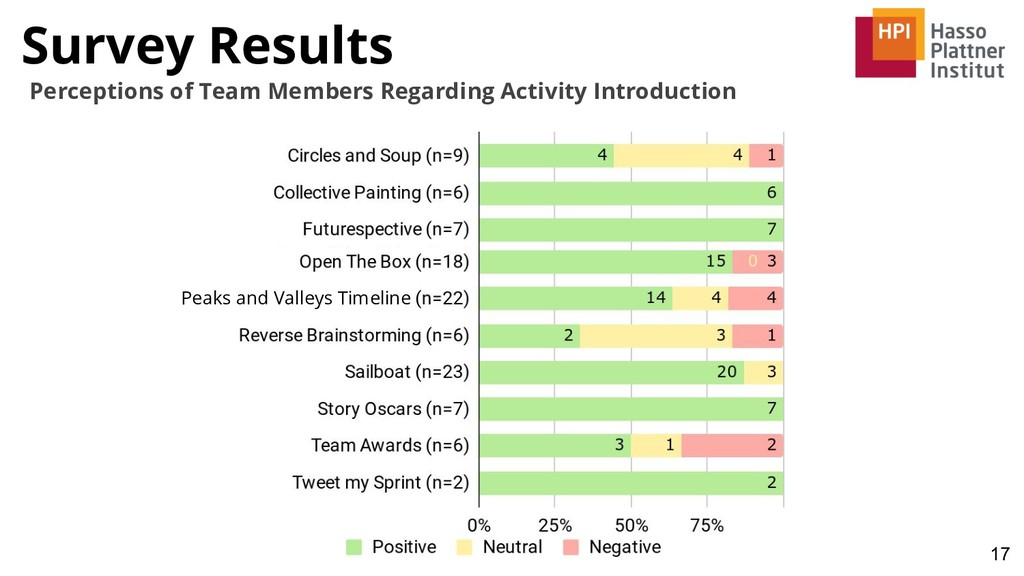 Survey Results 17 Perceptions of Team Members R...