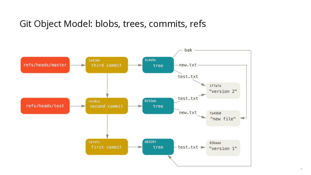 5 Git Object Model: blobs, trees, commits, refs