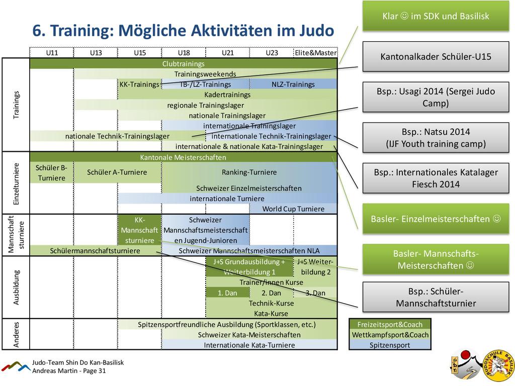 Andreas Martin - Page 31 6. Training: Mögliche ...