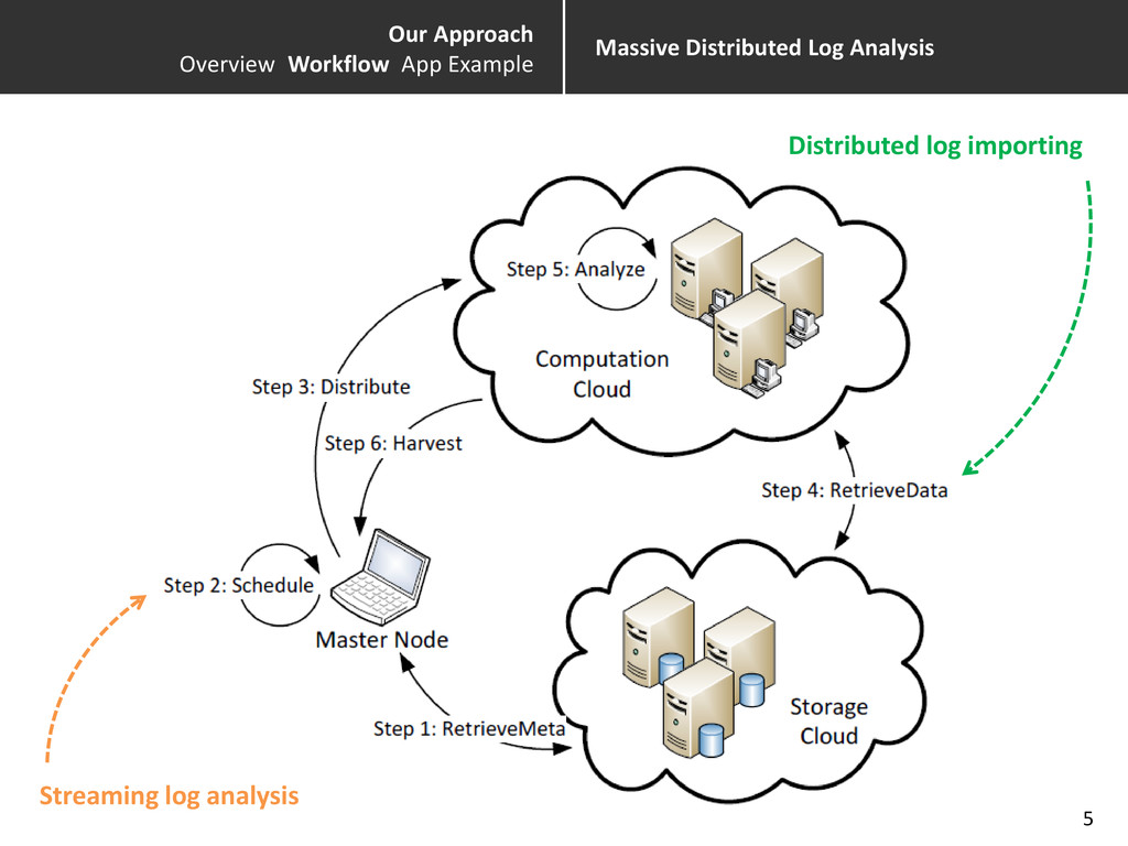 Our Approach Overview Workflow App Example Mass...
