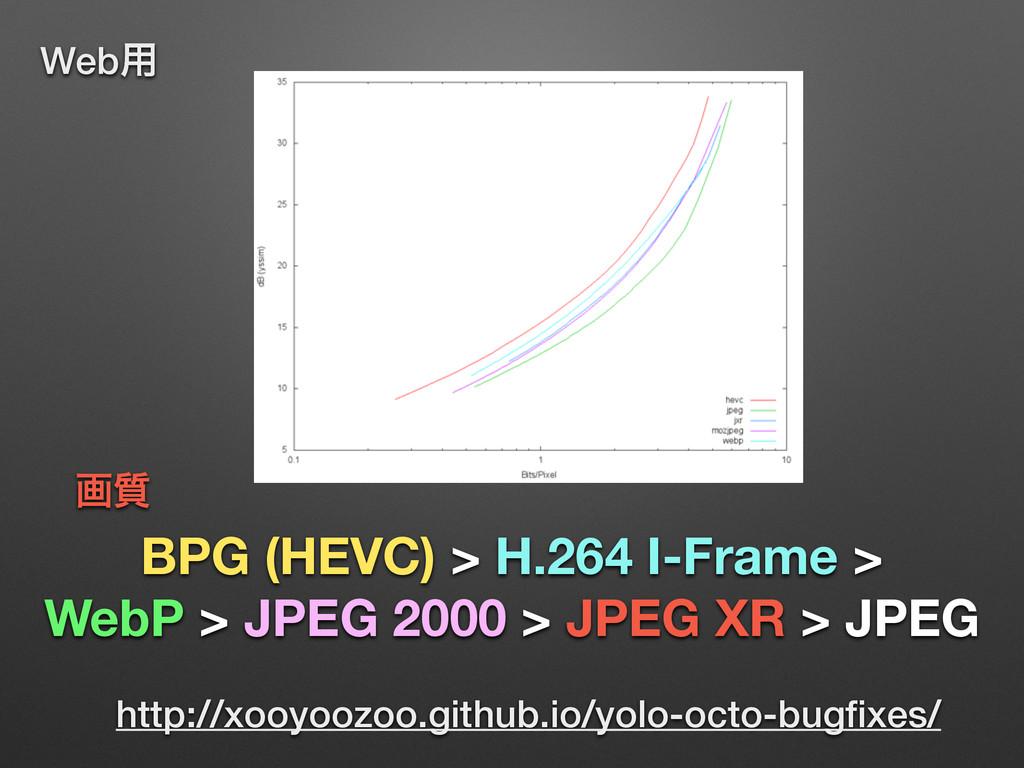 BPG (HEVC) > H.264 I-Frame > WebP > JPEG 2000 >...