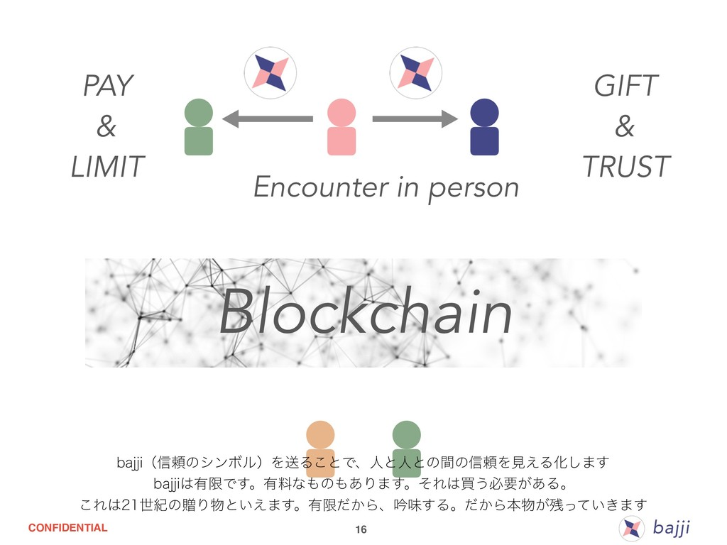 CONFIDENTIAL 16 Blockchain PAY & LIMIT GIFT & T...