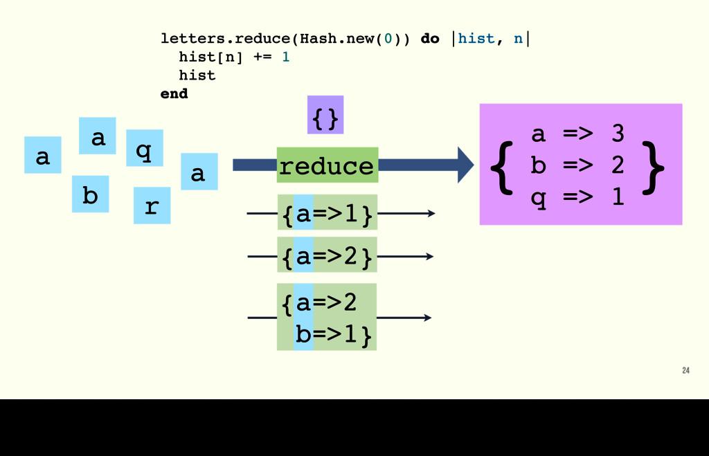 24 a b r q a a a => 3 b => 2 q => 1 { } {} redu...