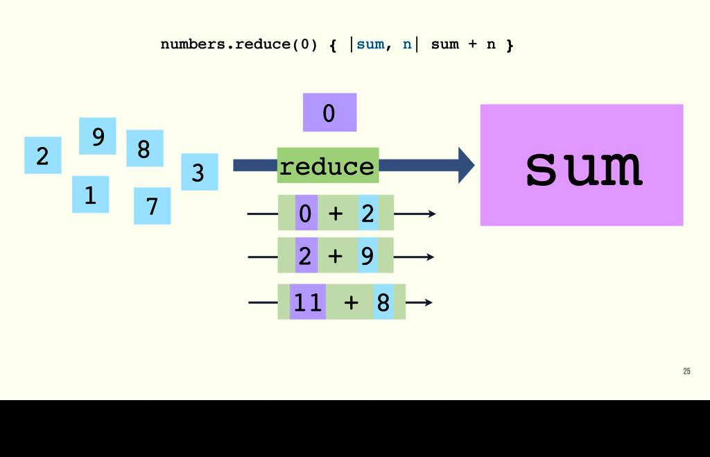 25 2 1 7 8 3 9 0 reduce numbers.reduce(0) { |su...