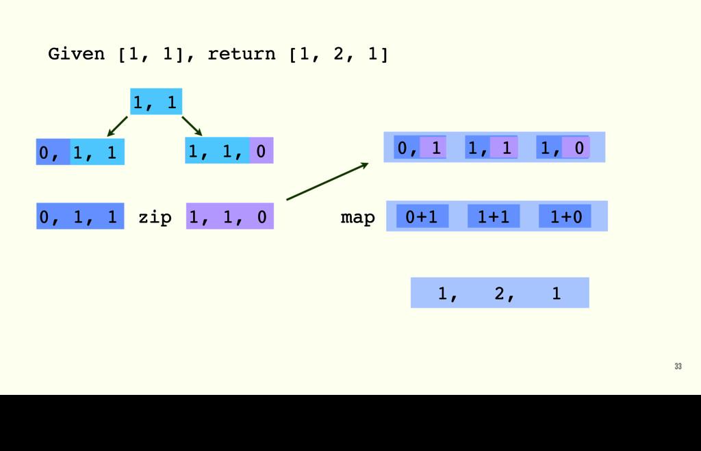 Given [1, 1], return [1, 2, 1] 33 1, 1 0, 1, 1 ...