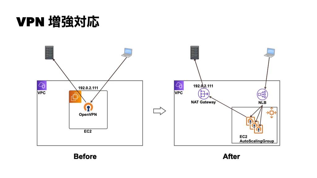 VPN ૿ڧରԠ