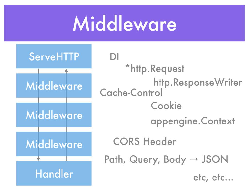 Middleware Middleware Middleware Middleware Han...