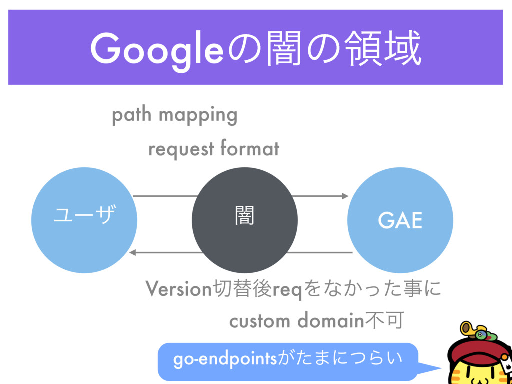 GoogleͷҋͷྖҬ Ϣʔβ GAE ҋ path mapping request form...