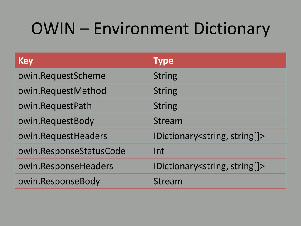 OWIN – Environment Dictionary Key Type owin.Req...