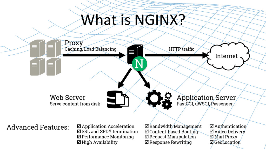 What is NGINX?  Internet N Web Server ...
