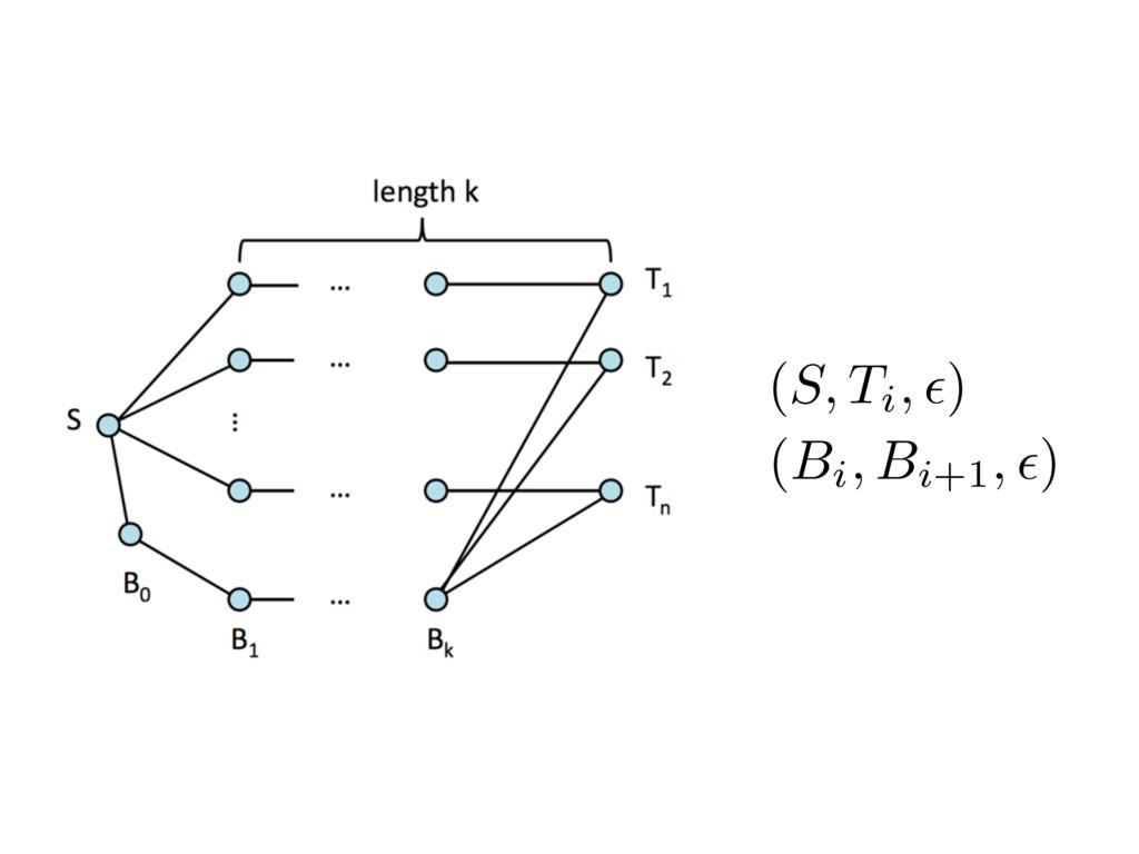 (S, Ti, ✏) (Bi, Bi+1, ✏)