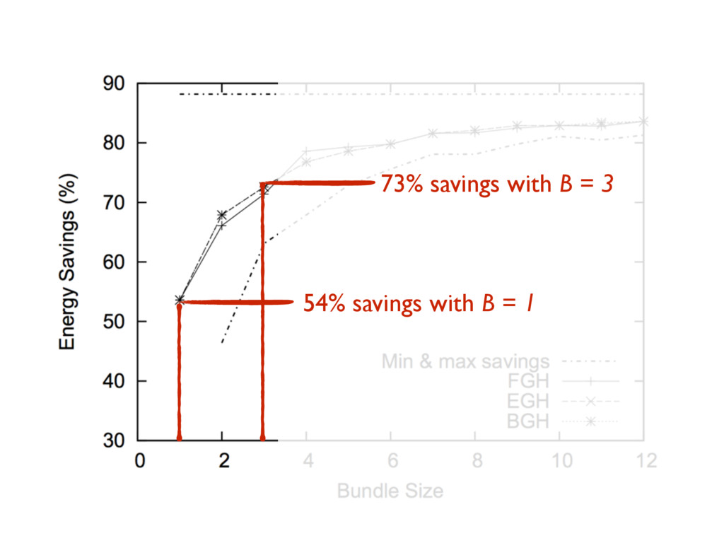 54% savings with B = 1 73% savings with B = 3