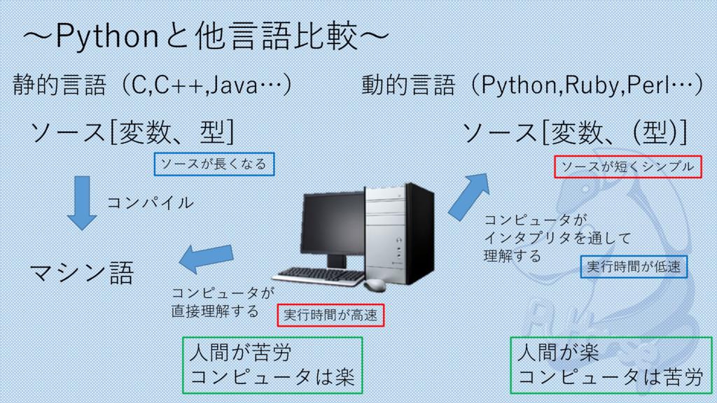 〜Pythonと他⾔語⽐較〜 静的⾔語(C,C++,Java…) 動的⾔語(Python,Ru...
