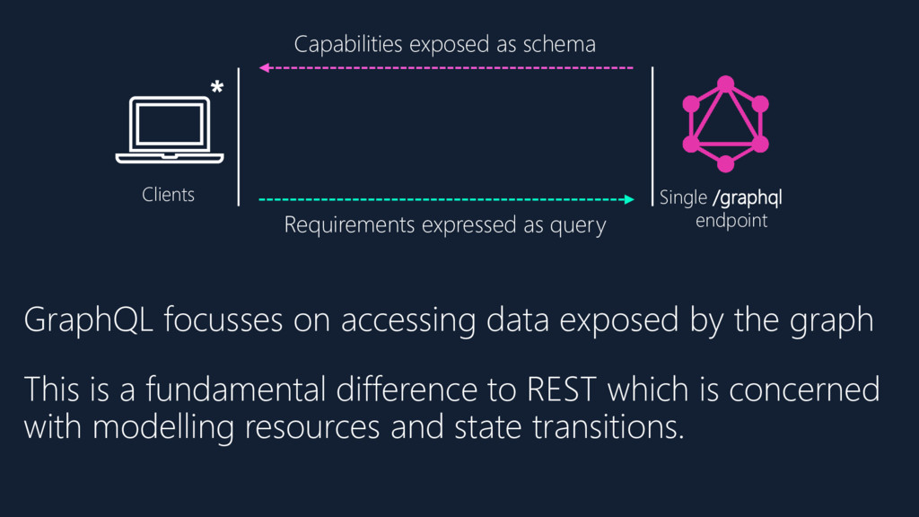 Capabilities exposed as schema Requirements exp...