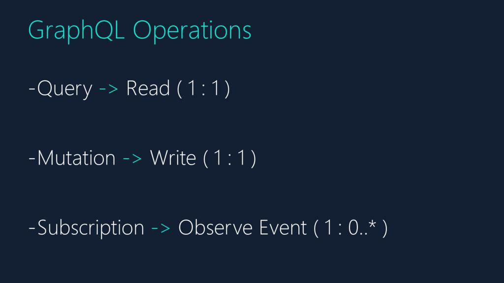 GraphQL Operations -Query -> Read ( 1 : 1 ) -Mu...