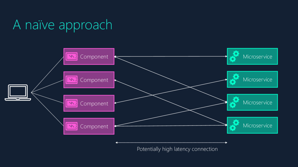 A naïve approach Microservice Microservice Micr...