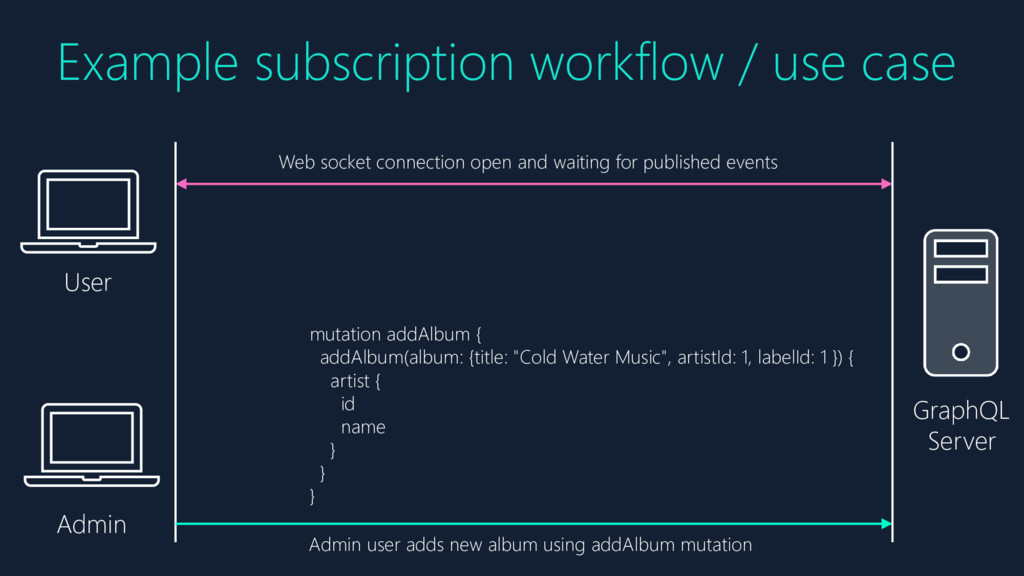 Example subscription workflow / use case User A...