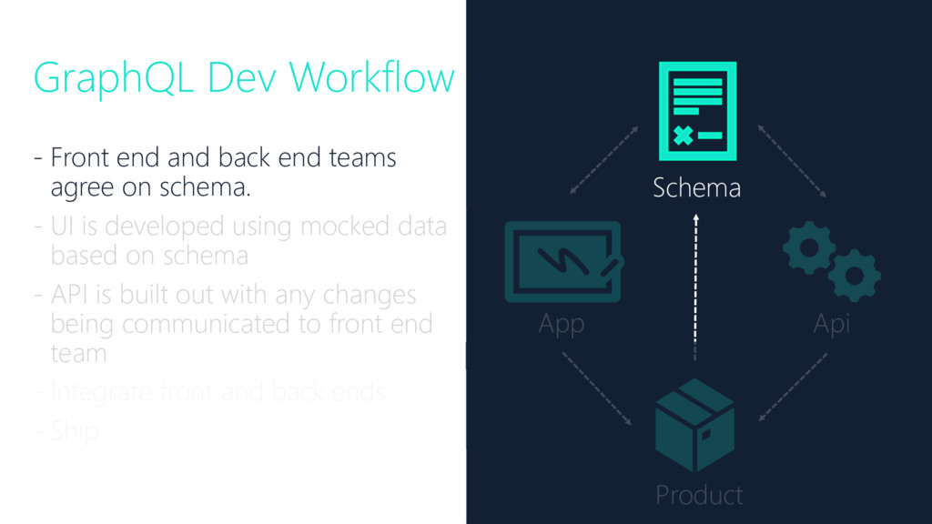 GraphQL Dev Workflow - Front end and back end t...