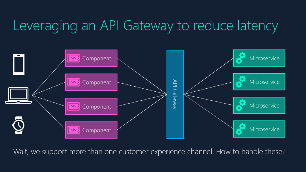 Leveraging an API Gateway to reduce latency Mic...