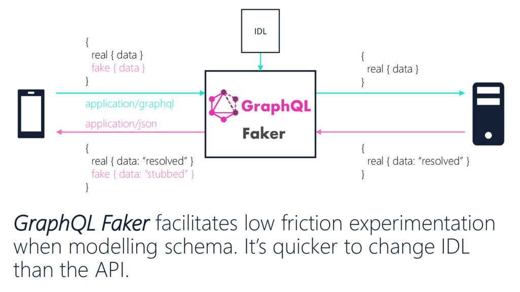 { real { data } fake { data } } { real { data }...