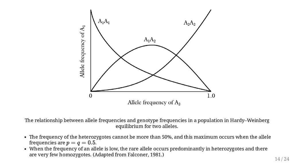The relationship between allele frequencies and...