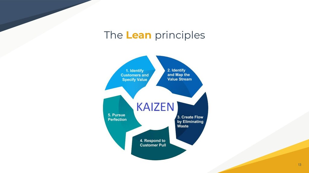 The Lean principles 13