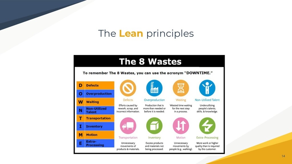 The Lean principles 14