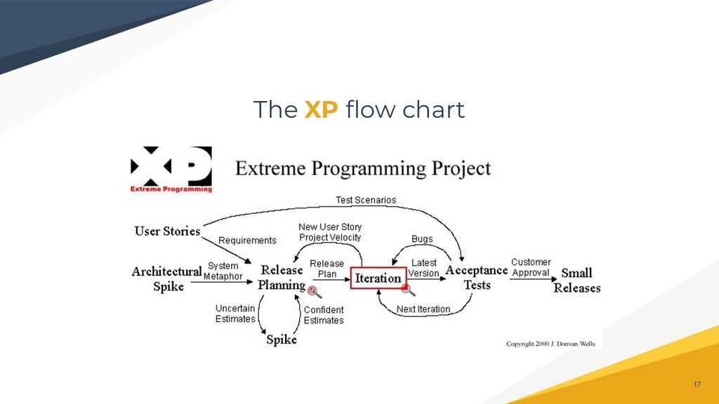 The XP flow chart 17
