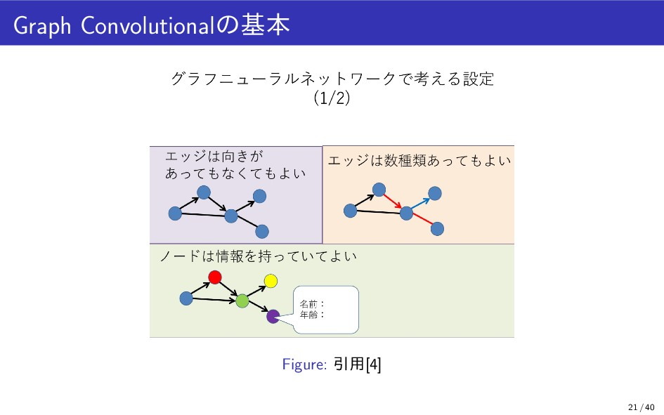 Graph Convolutionalの基本 Figure: 引用[4] 21 / 40