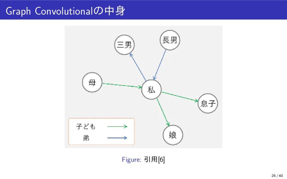 Graph Convolutionalの中身 Figure: 引用[6] 26 / 40