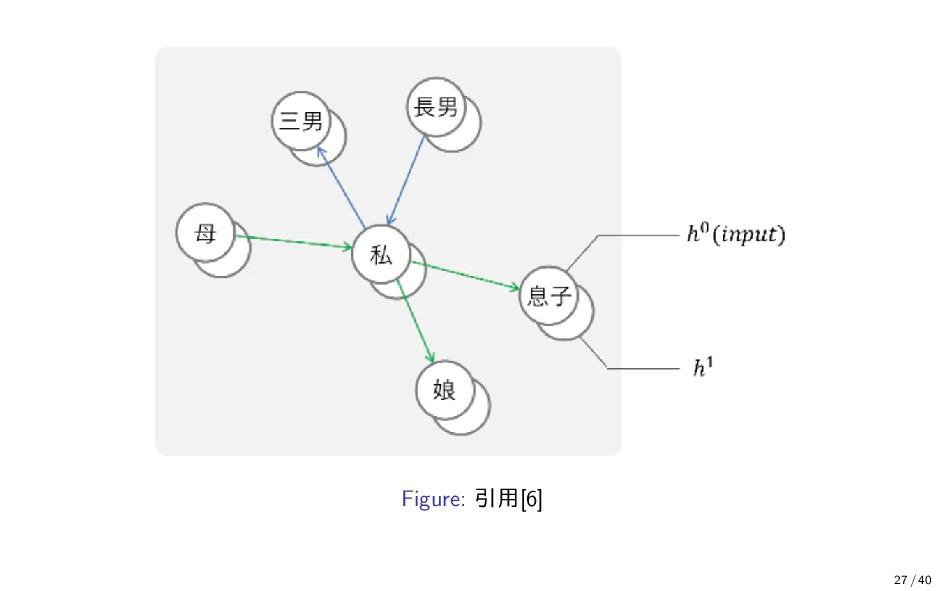 Figure: 引用[6] 27 / 40