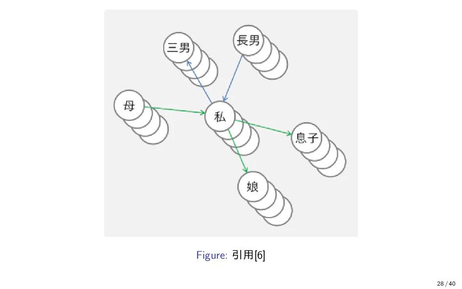 Figure: 引用[6] 28 / 40