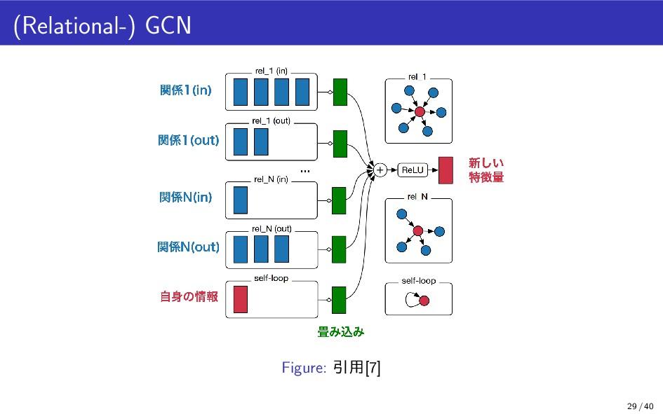 (Relational-) GCN Figure: 引用[7] 29 / 40