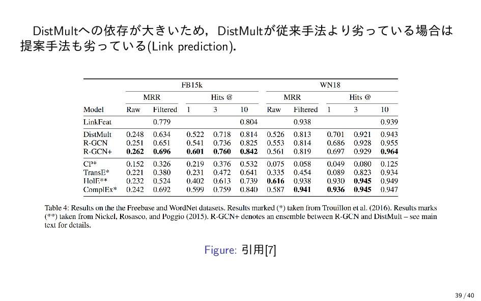 DistMultへの依存が大きいため,DistMultが従来手法より劣っている場合は 提案手法...