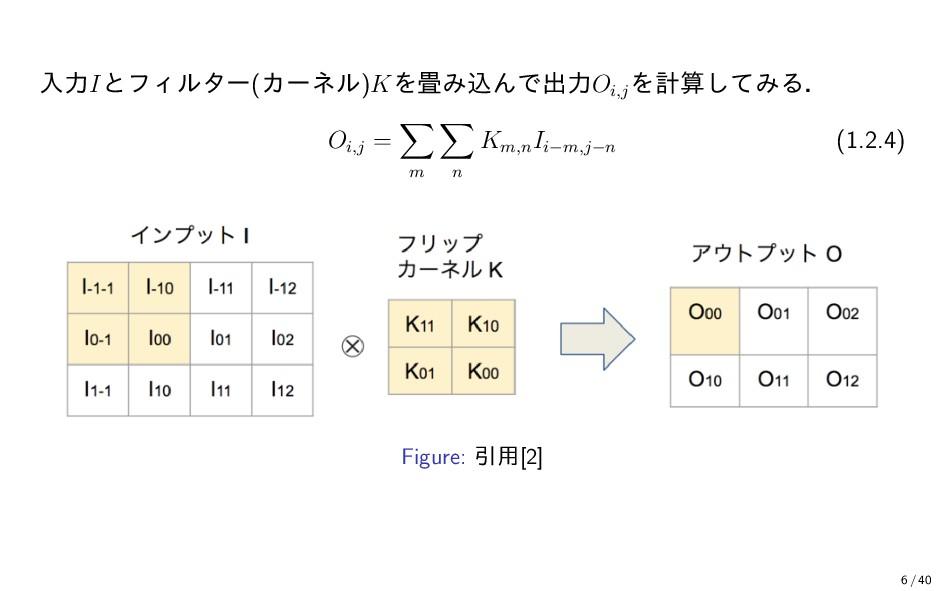 入力Iとフィルター(カーネル)Kを畳み込んで出力Oi,j を計算してみる. Oi,j = m ...